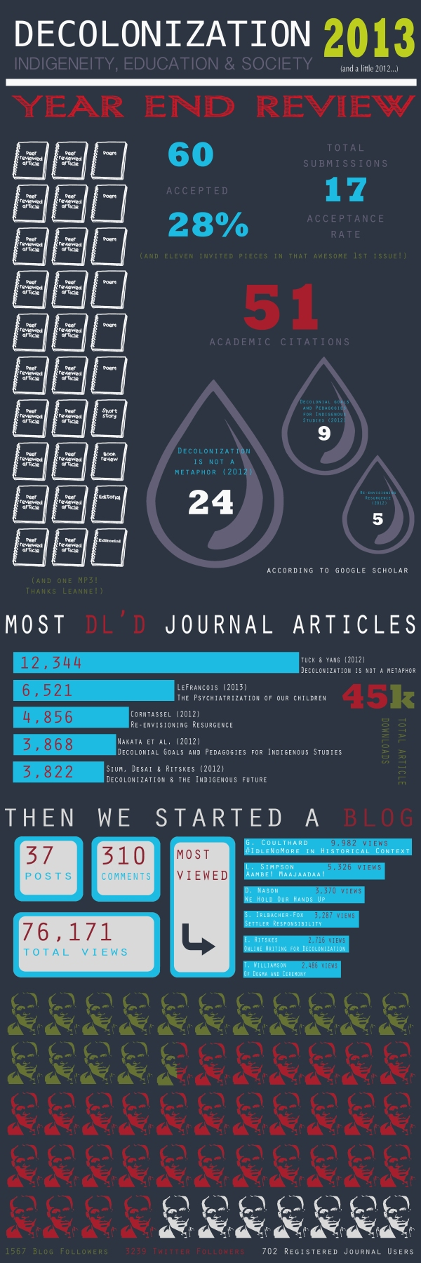 2013 Decolonization infographic